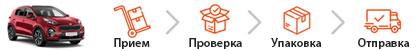 Прием > Проверка > Упаковка > Отправка